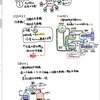 40日目:設備 空調設備 まとめノート③