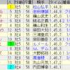 第95回中山記念(GII)/ 第65回阪急杯(GIII)