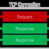 gRPC / MagicOnion 入門 (5) - Server Streaming 通信