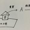 宅建試験 ~建物の賃貸借~