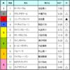 ラジオNIKKEI賞 & CBC賞予想 2017/7/2(日)