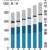 日本で一番勢いのある北九州空港 修行ルートにいかがでしょうか?