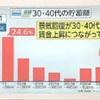 フジTV「とくダネ」30、40代の貯蓄が平均額52万円