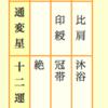 直木賞受賞の門井慶喜さんを四柱推命で占ってみました