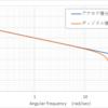 双一次変換のクセ(s-z伝達関数変換)