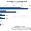 1時間あたりの平均アプリ支出額、日本が世界1位。App Annieの調査