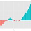 ggplot2パッケージを使って、棒グラフを作成してみる-2