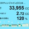 8月分の千葉市緑区高田町1号発電所のチェンジコインは33,955CCでした!