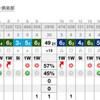 那須ゴルフツアー2日目:小雨降る中、美しい難コースに挑む(ホウライCC)