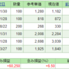 【株式投資】保有株の含み損益(2019年11月2日時点)