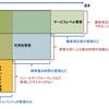 システム運用(可用性管理)
