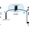 DG-PRO1RWS 内蔵WiFi +Ntrip サーバー