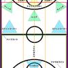 バスケットボールコート上の仮想エリア