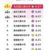 「有名企業への就職率」ランキングに名大・京大・東大を抑えて5位!