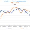 【悲報】1566 上場インデックスファンド新興国債券 の分配金見込額が公表されましたm9(^Д^)プギャー