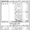 PLAZA運営の株式会社スタイリングライフ・ホールディングス 平成29年度決算公告