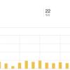 ブログ4ヶ月目もPVが5倍以上になりました。2ヶ月で25倍!100pv/日なのではてなブログproにしよう!