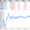 禊は終わった!? 出直しTATERUが2連S高! アンジェスは株価続伸も、引け後に過去最大の95億円増資!