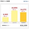ポイントが63万円を超えました*楽天カードで支払いできる生活費