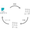 村上春樹のうなぎ説を応用して、Misocaうなぎ説でチームづくりに取り組む