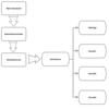 SpriteKit 画面構成と作成方法