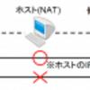 NAT環境で外部PCからゲストOSへアクセス