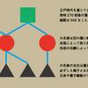 江戸時代をデータベース化する