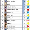 KOF'98 UMOL アリーナ使用キャラ (2020/06月編)