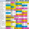 【愛知杯2021偏差値確定】偏差値1位はマジックキャッスル
