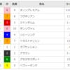 【重賞回顧】2018/3/4-11R-中山-弥生賞回顧(ダノンプレミアム圧勝)