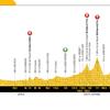 【ロードレース観戦記】ツール・ド・フランス2018 コースを眺める コース16~コース21