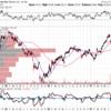 ウォルマート(WMT)2018Q2決算と株価