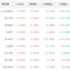 仮想通貨リップル(XRP)が高騰!