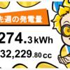 12/13〜12/19の総発電量
