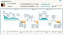 オウンドメディア戦略に役立つ「カスタマージャーニー」と「ペルソナ」の基礎知識