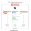 Fintechの人気銘柄Square(スクエア SQ) PERがメチャクチャ高いけどいくらなら買ってもいいのか?