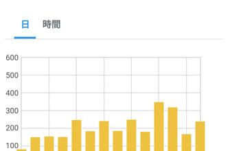 【6215PV】ブログ開設から22ヶ月目のアクセス数と6月投稿分おすめ記事3選