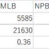高校野球をFIPとDERで評価できるのか