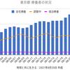 東京4704人 新型コロナ 感染確認 5週間前の感染者数は1979人