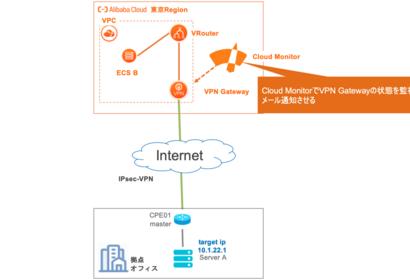 VPN GatewayのIPsec接続をCloud Monitorで監視・通知する