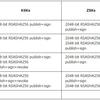DNS KSKロールオーバーの実施日が確定