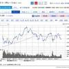 配当利回り5.9%のシケモクゼネコン【1808】長谷工コーポレーションに新規投資したよ!!