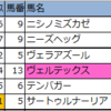 【東京・阪神・函館】新偏差値予想表・厳選軸馬 2020/6/28(日)