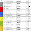ユニコーンS & 函館スプリントS 予想 2017/6/18(日)