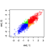 多変量正規分布の累積密度とか