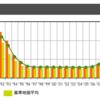 近年の東京の地価政策が上手くいっているように思える件