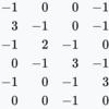 Python実装で理解するラプラシアン行列(Laplacian matrix)の概要