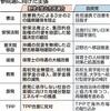 安保法廃止、脱原発依存、改憲阻止 4野党の共通政策に - 東京新聞(2016年6月8日)