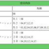 【2018年】CBC賞的中!45,500円の払戻!