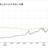 ヤアヤア!仮想コインバブルがやってくる!一ヶ月半でビットコインの価格が2倍に高騰